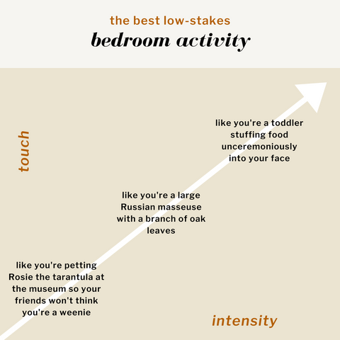 Graph describing The Best Low-Stakes Bedroom Activity. Touch is on the y-axis and intensity is on the x-axis. In order of increasing intensity: Like you're petting Rosie the tarantula at the museum so your friends won't think you're a weenie. Like you're a large Russian masseuse with a branch of oak leaves. Like you're a toddler stuffing food unceremoniously into your face.