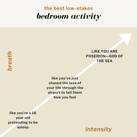 Graph describing The Best Low-Stakes Bedroom Activity. Breath is on the y-axis and Intensity is on the x-axis. In order of increasing intensity: Like you're a 16 year old pretending to be asleep. Like you've just chased the love of your life through the airport to tell them how you feel. LIKE YOU ARE POSEIDON—GOD OF THE SEA.