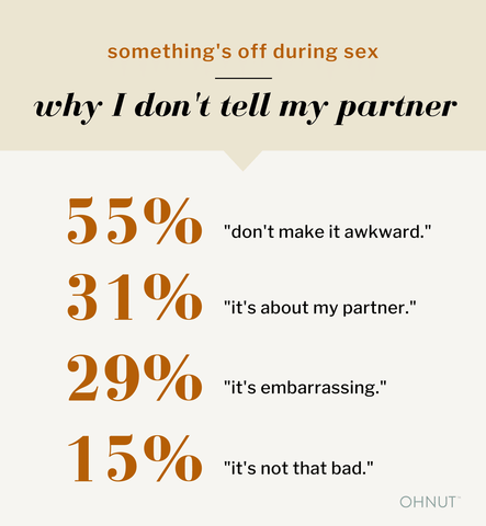 "something's off during sex—why I don't tell my partner. 55% ""don't make it awkward."" 31% ""it's about my partner."" 29% ""it's embarrassing."" 15% ""it's not that bad."""