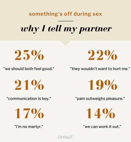 "something's wrong during sex: why i tell my partner. 25% ""we should both feel good."" 22% ""they wouldn't want to hurt me."" 21% ""communication is key."" 19% ""pain outweighs pleasure."" 17% ""i'm no martyr."" 14% ""we can work it out."""