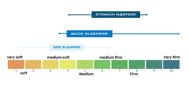 Best Comfort Level For Side Sleeper Mattress