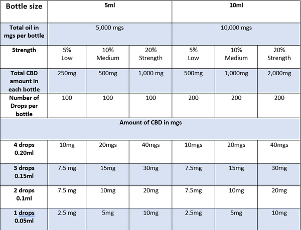 CBD dosage table