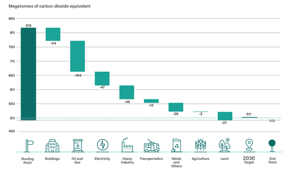 Sources of emission reductions contributing to reaching the 2030 target in Canada
