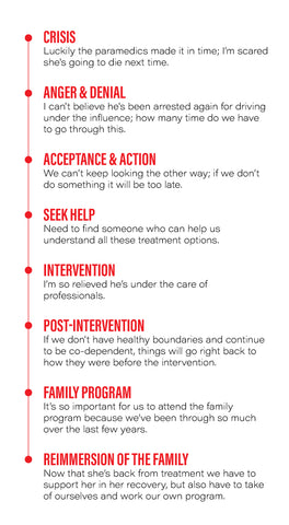 Stages of Intervention: Crisis to Intervention to Re-immersion of the family