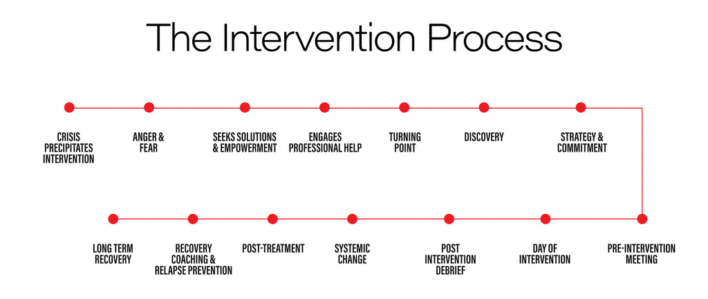 The addiction intervention process by South Florida Intervention