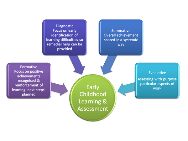 Safety and Risk Assessment