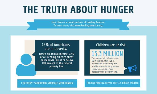 Supporting Health with Feeding America