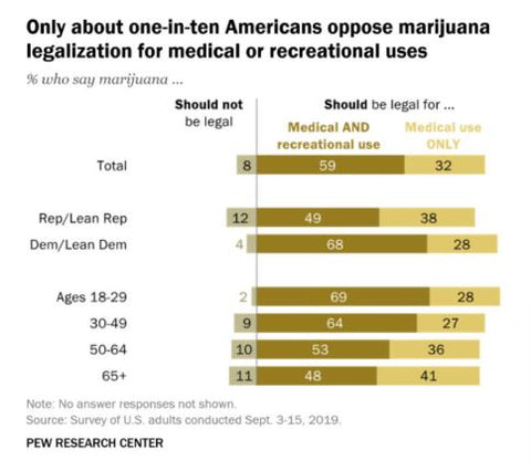 United States Political views on Cannabis 2020