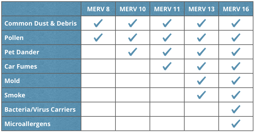 MERV Rating Comparison Table