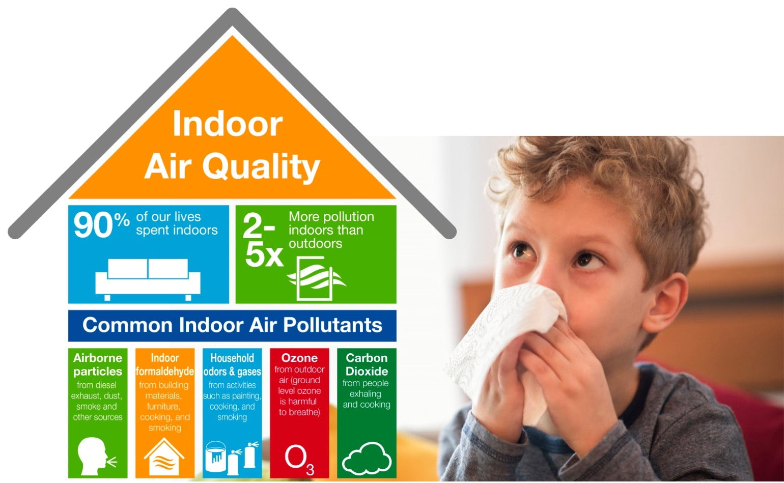 indoor air quality and children
