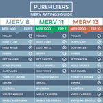 Pleated 10x20x2 Furnace Filters - (3-Pack) - MERV 8, MERV 11 and MERV 13 - PureFilters.ca