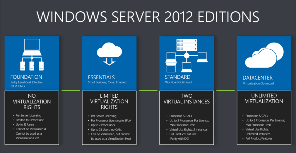 Where To Buy Windows Server 2012 Datacenter