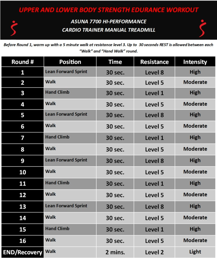 Upper and lower body strength endurance workout program chart