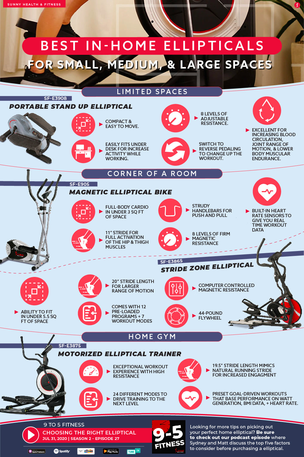 Best In-Home Ellipticals Infographic