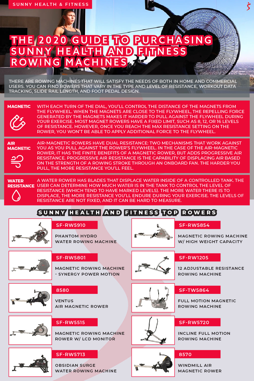 Rower Purchasing Guide Infographic