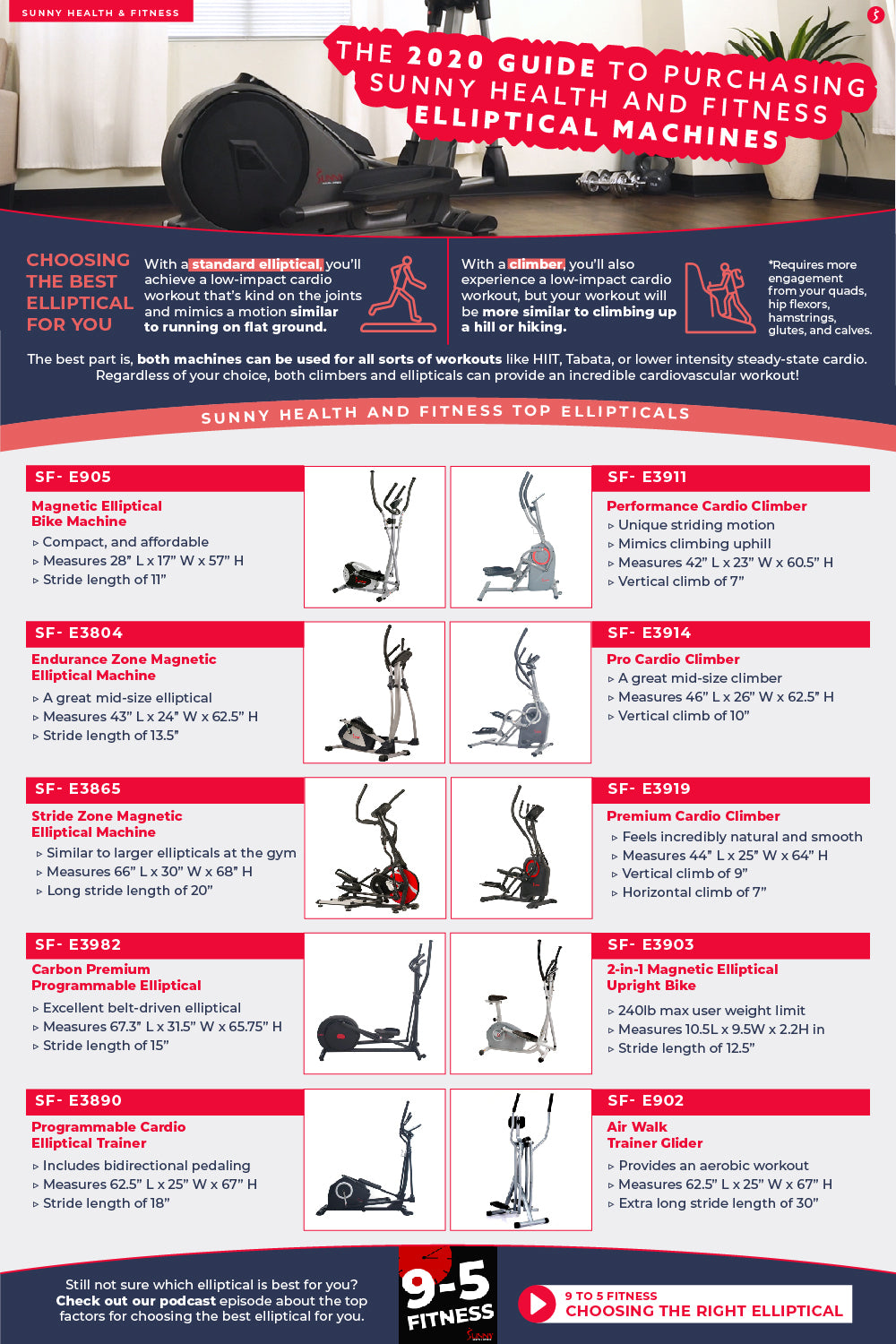 The 2020 Guide to Purchasing Sunny Health and Fitness Elliptical Machines Infographic