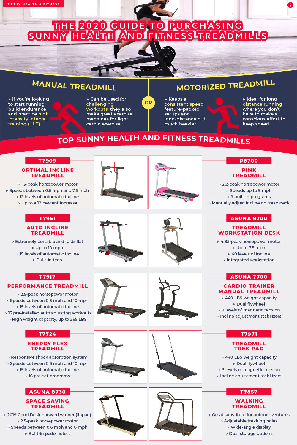 The 2020 Guide to Purchasing Sunny Health and Fitness Treadmills Infographic