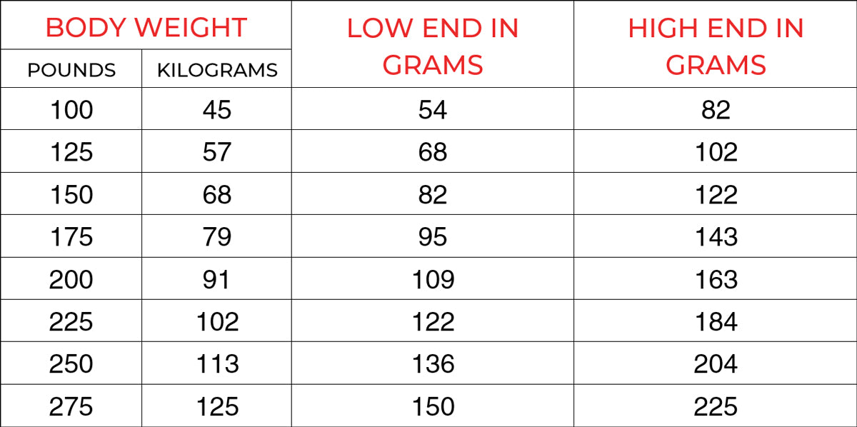 table bodyweight low end high end grams of protein