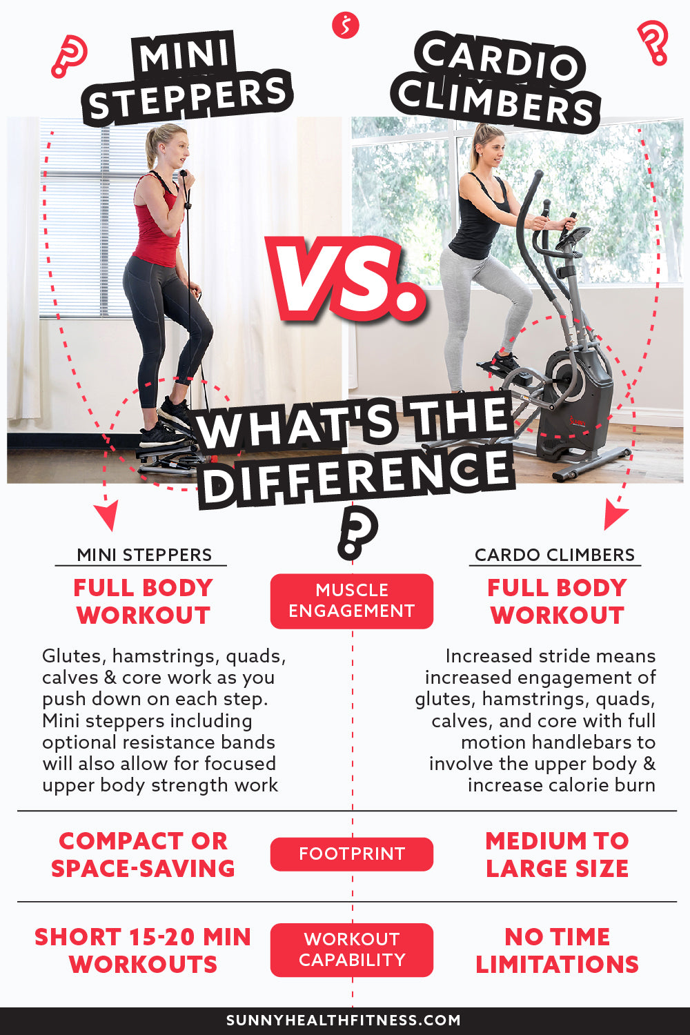 Top Differences Between Mini Stepper and Cardio Climber