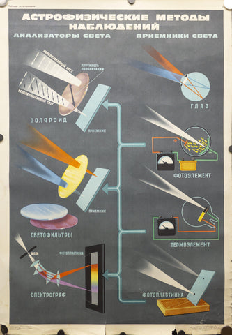 1970 Soviet Union Space Program Educational Astrophysics Methods Kosmicheskaya - Golden Age Posters