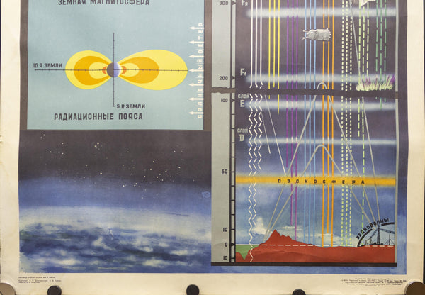1970 Soviet Union Space Program Educational The Earth in Space Kosmicheskaya - Golden Age Posters