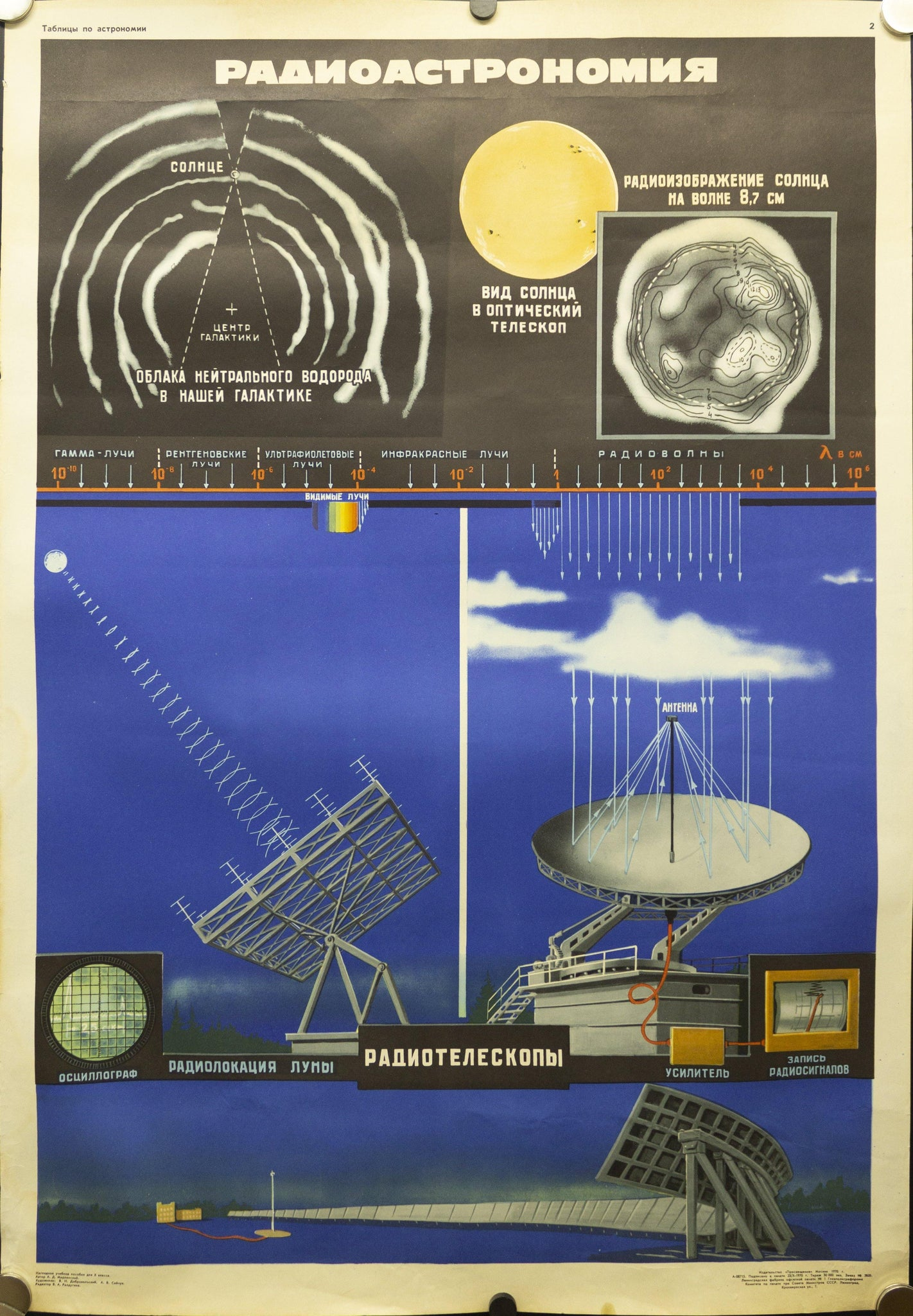 1970 Soviet Union Space Program Educational Radio Astronomy Kosmicheskaya