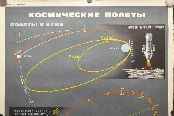 1970 Soviet Union Space Program Educational Space Flights Kosmicheskaya
