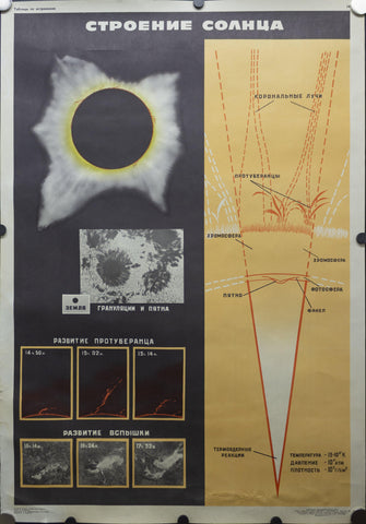 1970 Soviet Union Space Program Educational The Build of the Sun Kosmicheskaya - Golden Age Posters