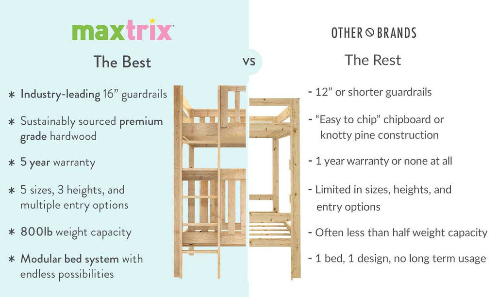 differences between Maxtrix kids beds and Pottery Barn Crate Barrel Kids