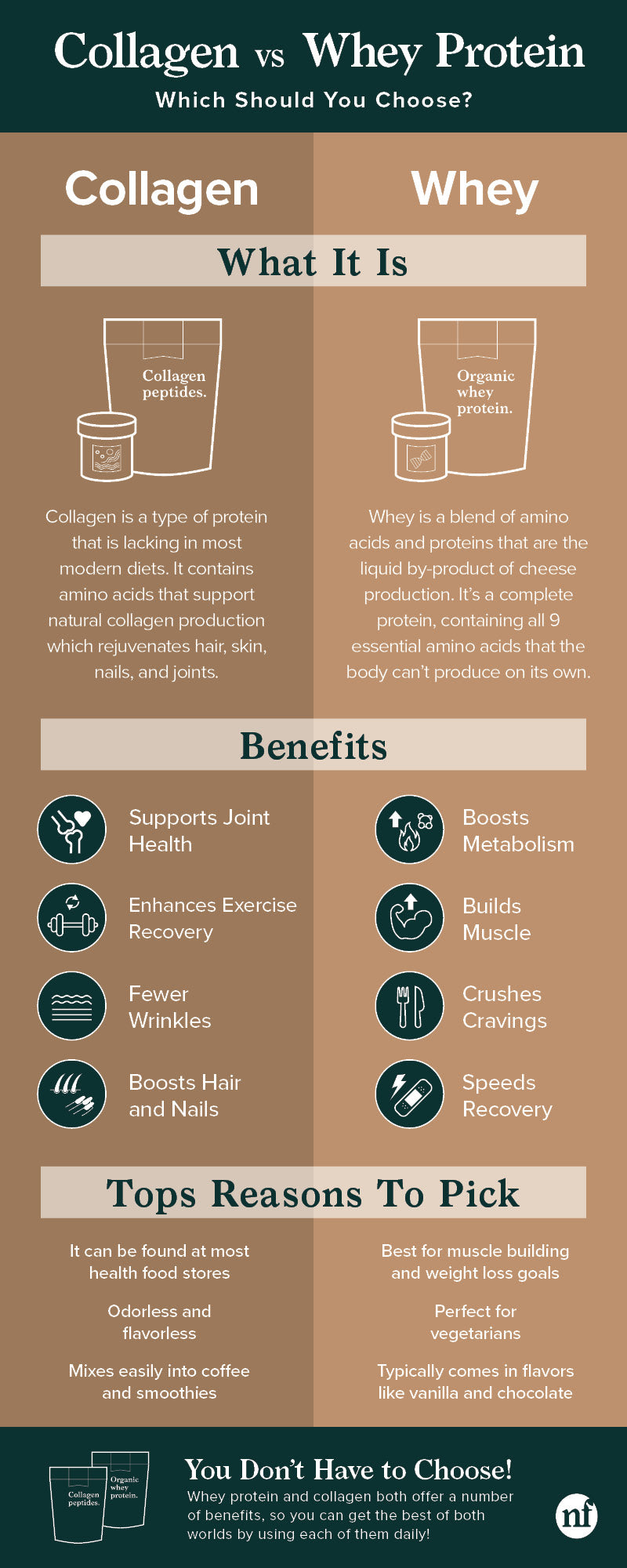 collagen vs whey protein infographic