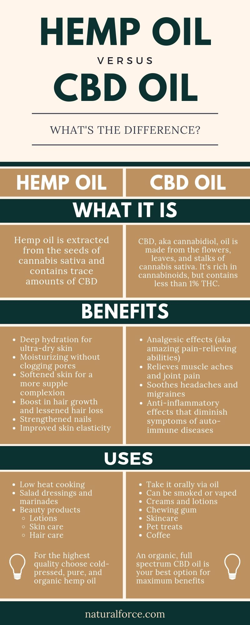 Hemp Oil Vs Cbd Oil Everything You Need To Know