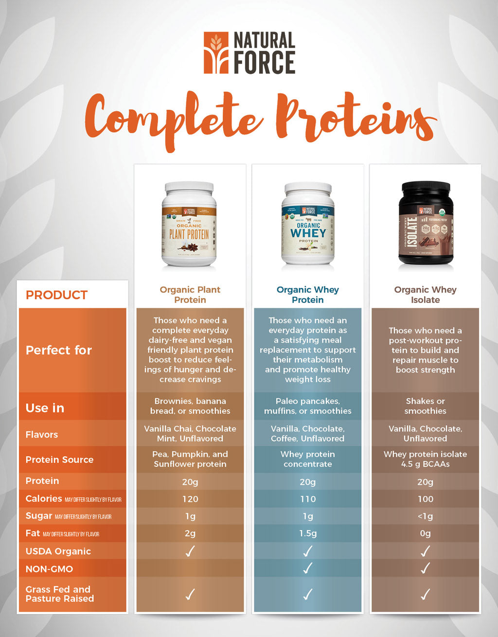 natural force complete proteins comparison chart