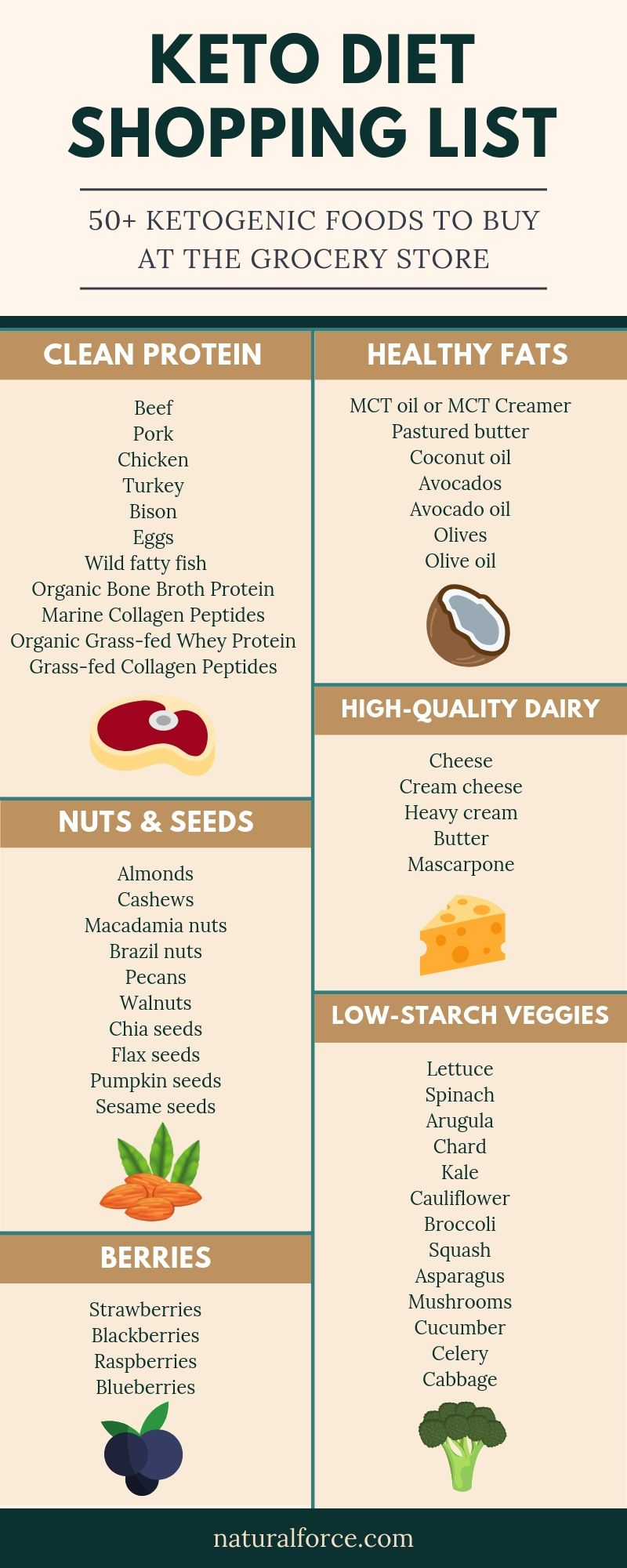 keto diet shopping list infographic