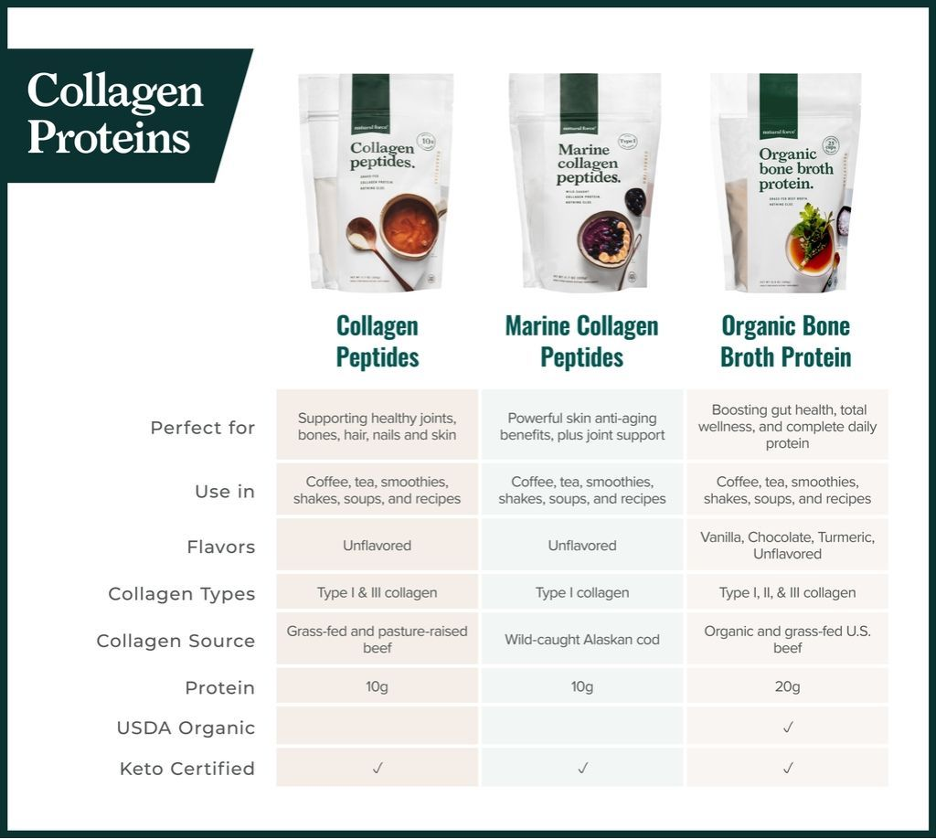 natural force collagen peptides vs marine collagen peptides vs organic bone broth protein comparison table