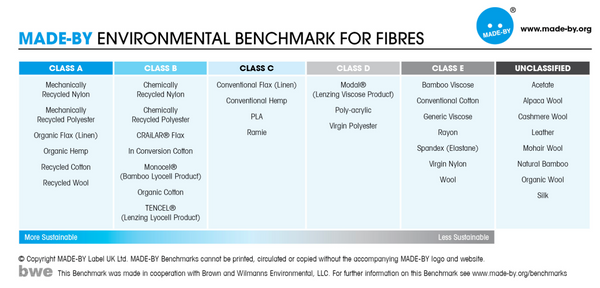 A table comparing the environmental impact of different fabrics from a study by Dutch not-for-profit 'Made-by'