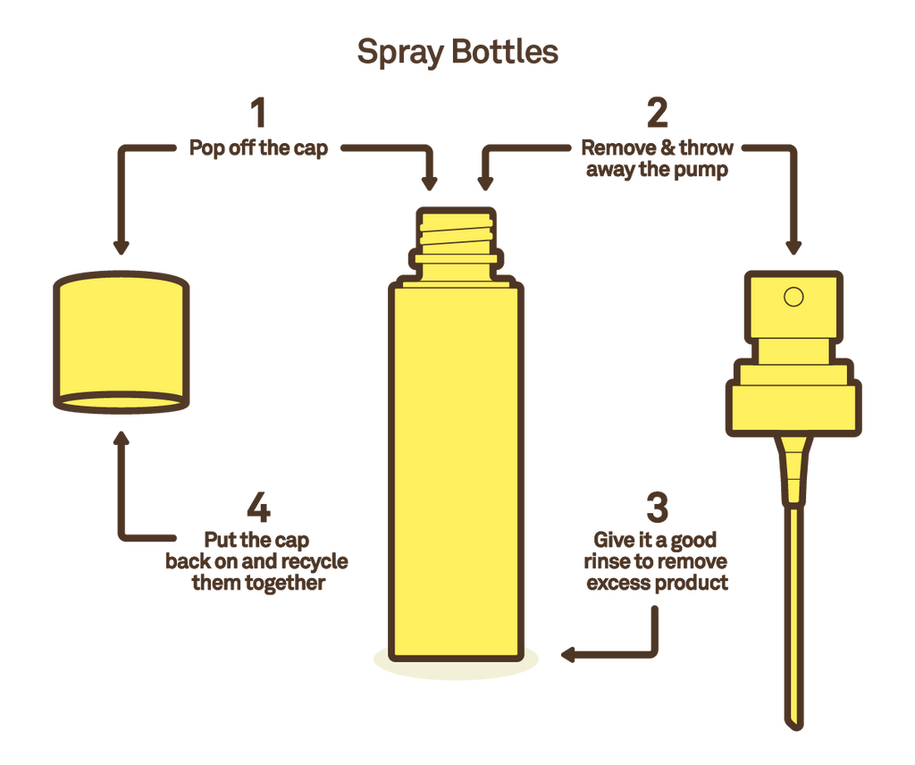 How to recycle spray bottles