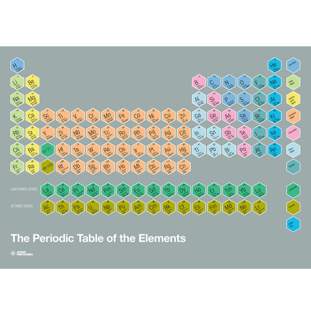 Lanthanide and actinide series periodic table gallery periodic periodic table by atomic printworks haus gamestrikefo gallery gamestrikefo Images