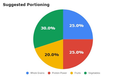 suggested portioning