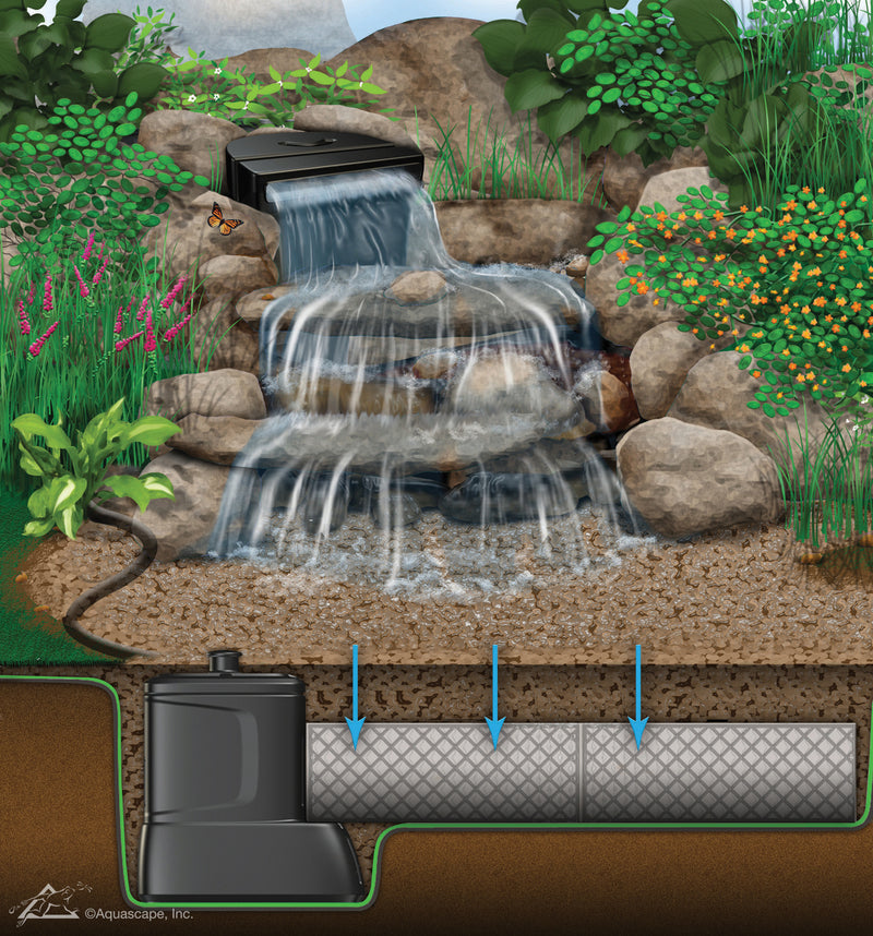 "Small ""Deluxe"" Pondless® Waterfall Kit - WaterFeature.Shop"