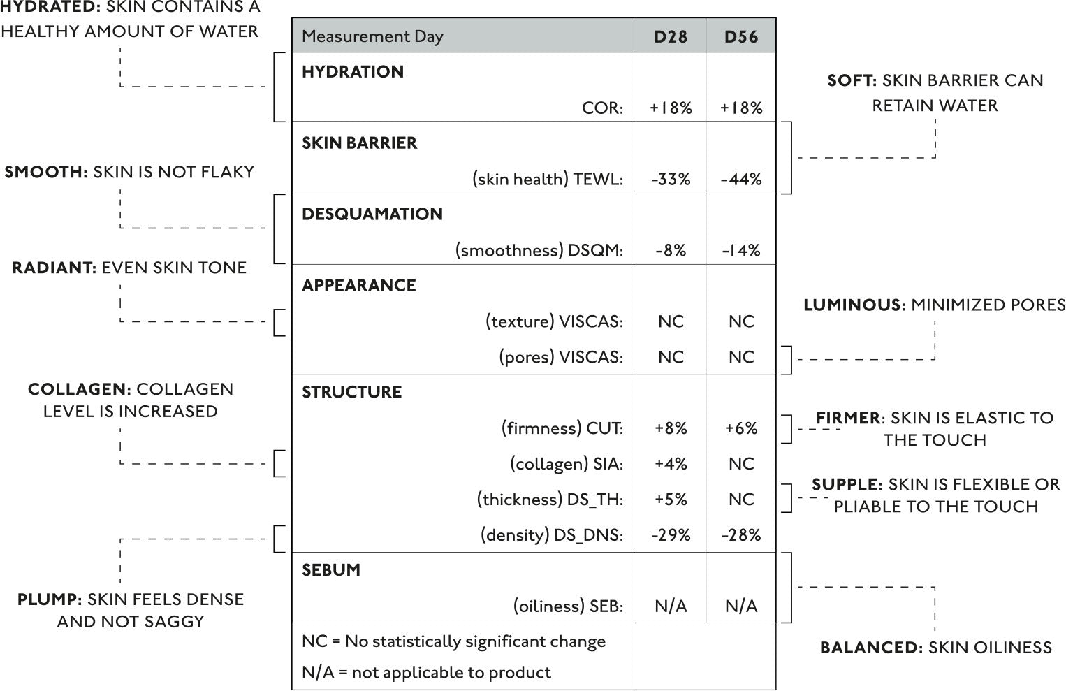 Efficacy table