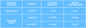 4-in-1 Laundry Sheets (40 Sheets)
