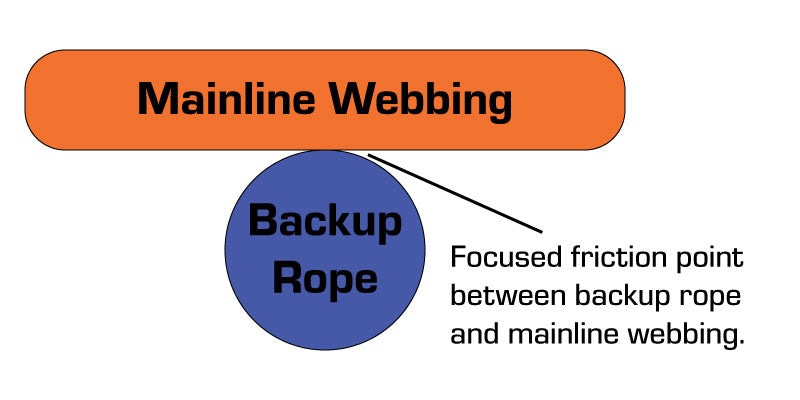 Backup rope illustration