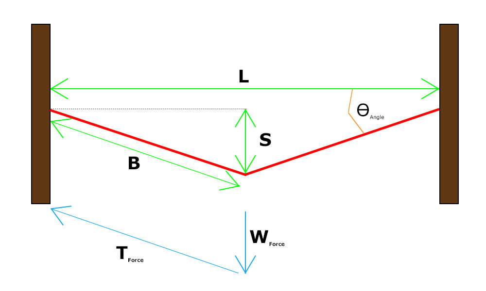 Slackline Force Diagram