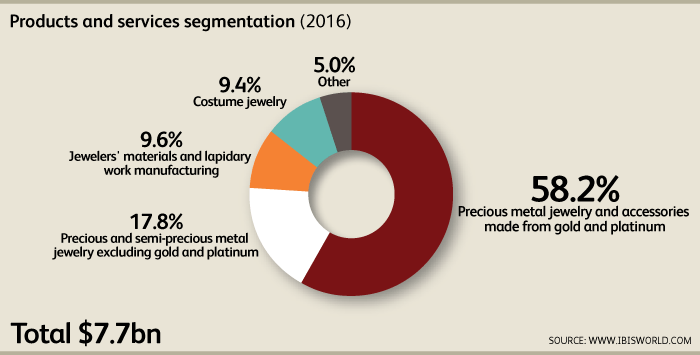 IBISWorld us industry Segmentation Chart