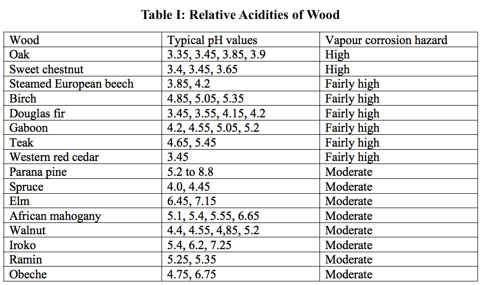 Relative Acidities of Wood