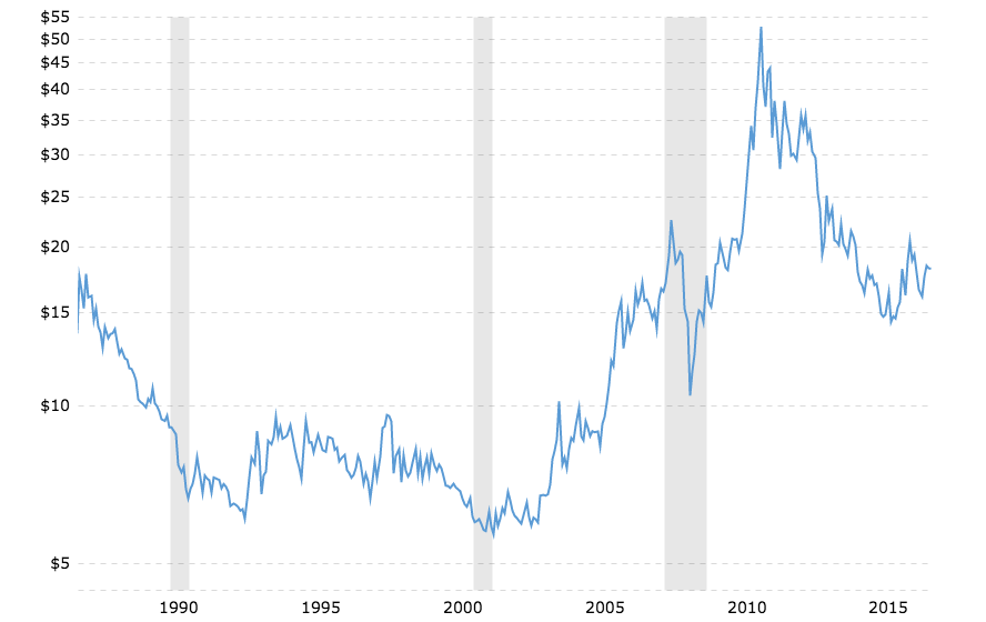 historical silver prices 100 year chart