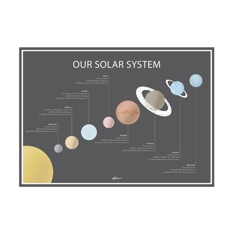 Wondermade - Our Solar System Poster Decal - Dark Grey with Info-BabyDonkie