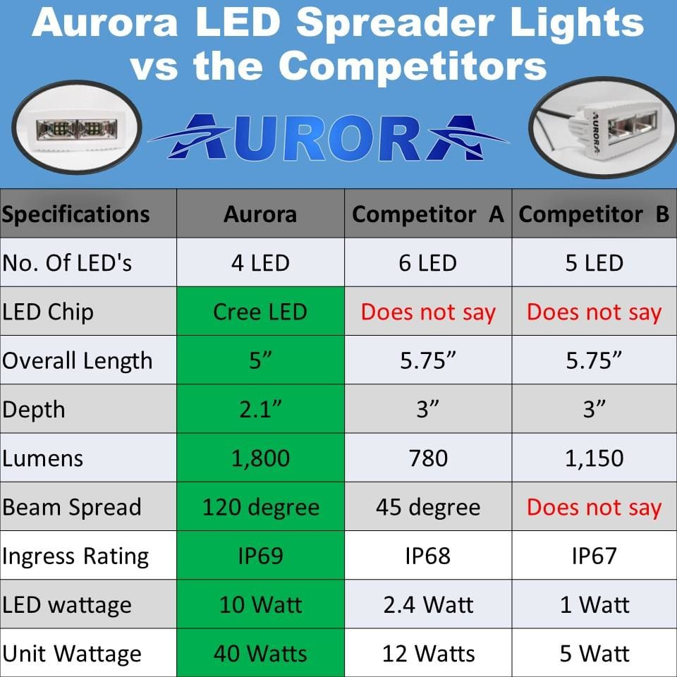 Aurora LED marine spreader