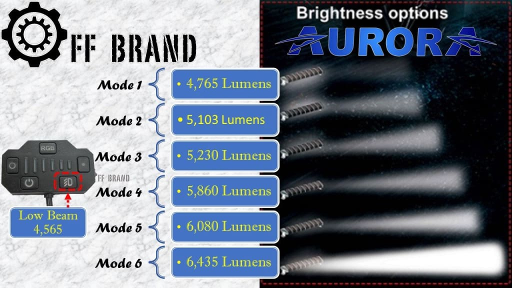 aurora evolve led light bar rigid adapt led light bar