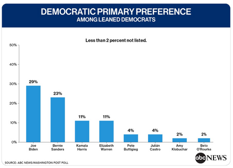 Bernie Sanders ABC Washington Post Poll